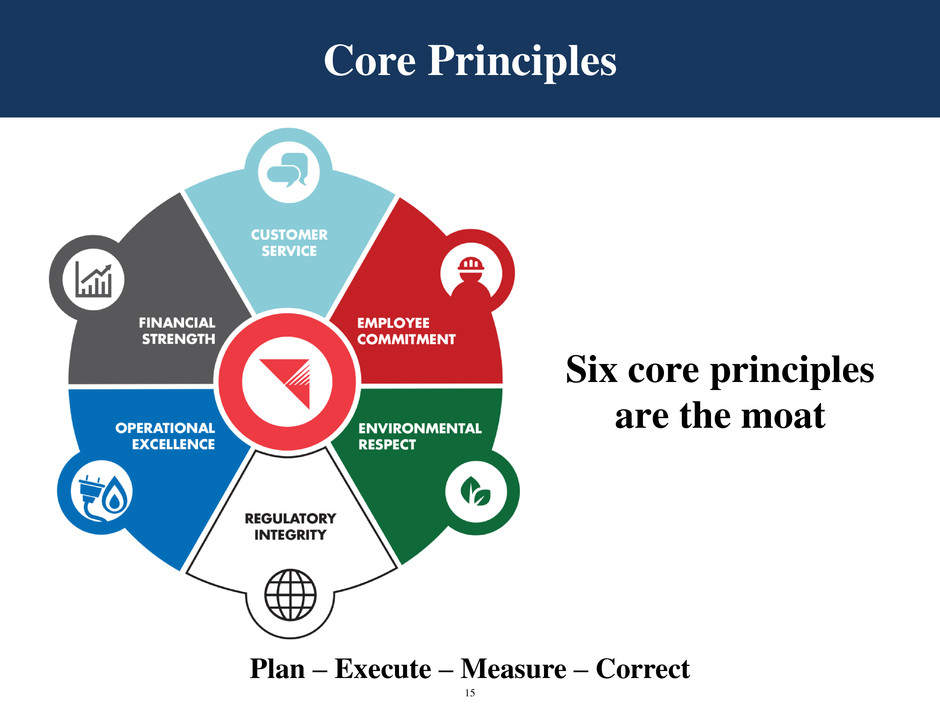 core principles Core principles the impact of new regulations on the structure of otc derivative markets mean that market participants need new products that are designed specifically for this new environment these products need to work in an evolving eco-system of sefs, ccps, sdrs, csds and acronyms yet to enter our taxonomy.