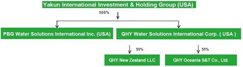 Yakun International Investment & Holding Group Form 10-12G/A