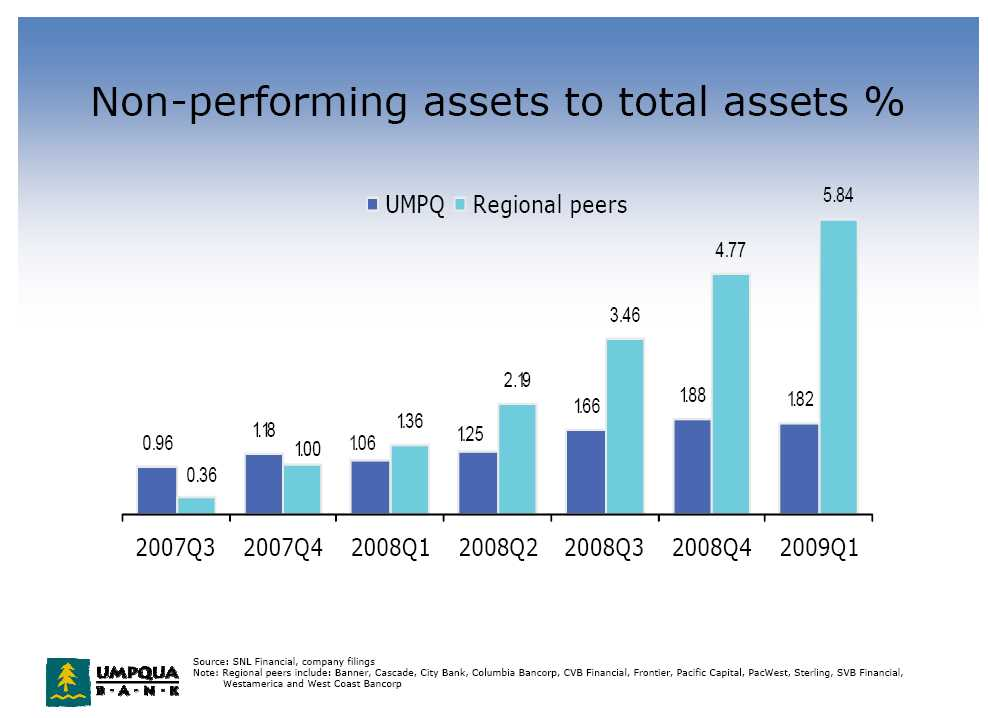 non performing assets of