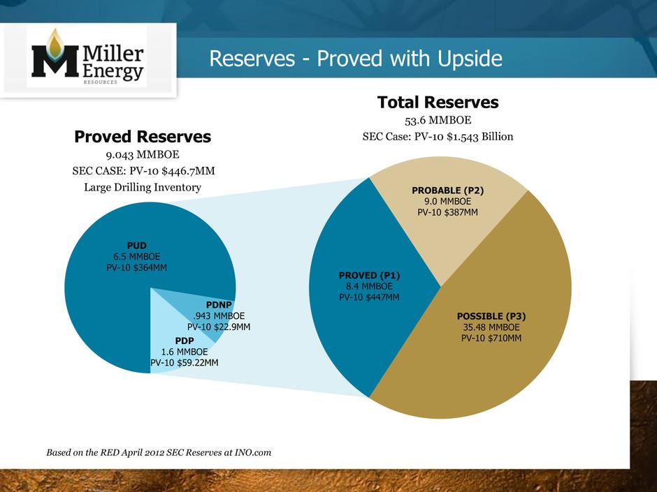 miller energy resources tn sale Miller weisbrod: tennessee judge approves $20 million punitive damage jury verdict against navistar jackson, tenn, dec 18, 2017 /prnewswire/ -- miller.