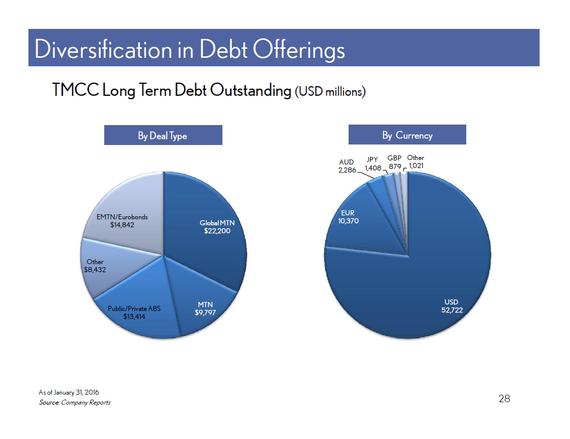 current reporting for debt