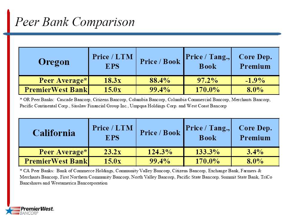 bank comparation