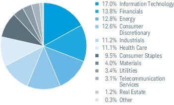 online retailer 255ea da48a Sector Weightings % of Investments 3